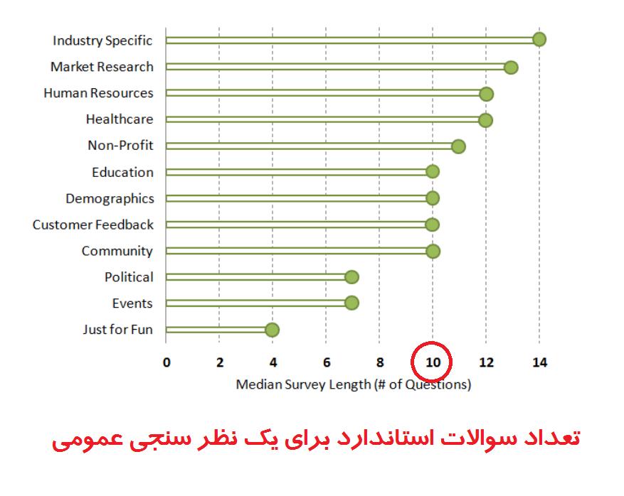نظرسنجی استاندارد برای موضوع وبلاگ و تولید محتوا