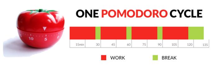 تکنیک پومودورو برای افزایش بهره وری