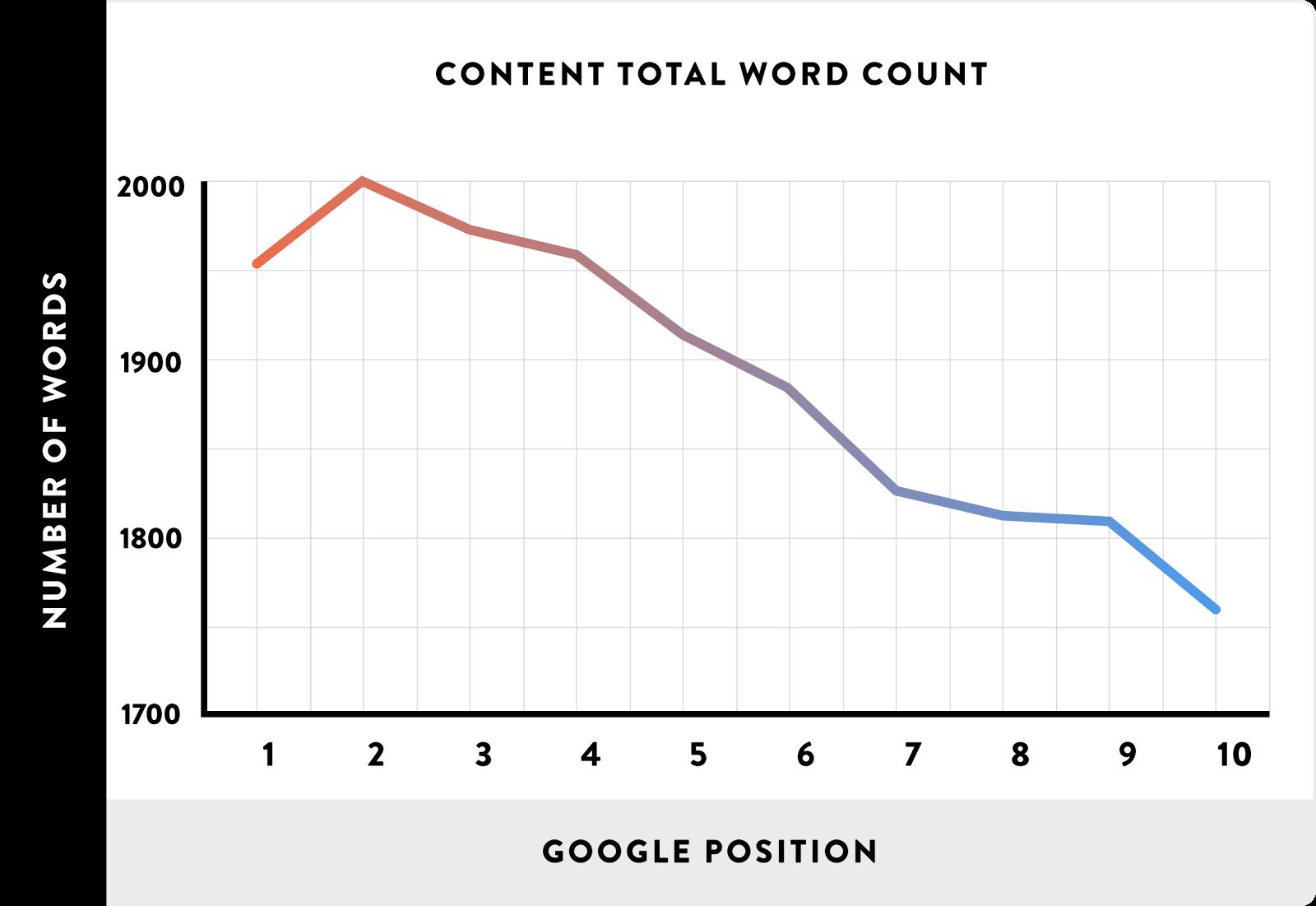 آموزش تولید محتوا - تاثیر تعداد کلمات در افزایش رتبه سایت