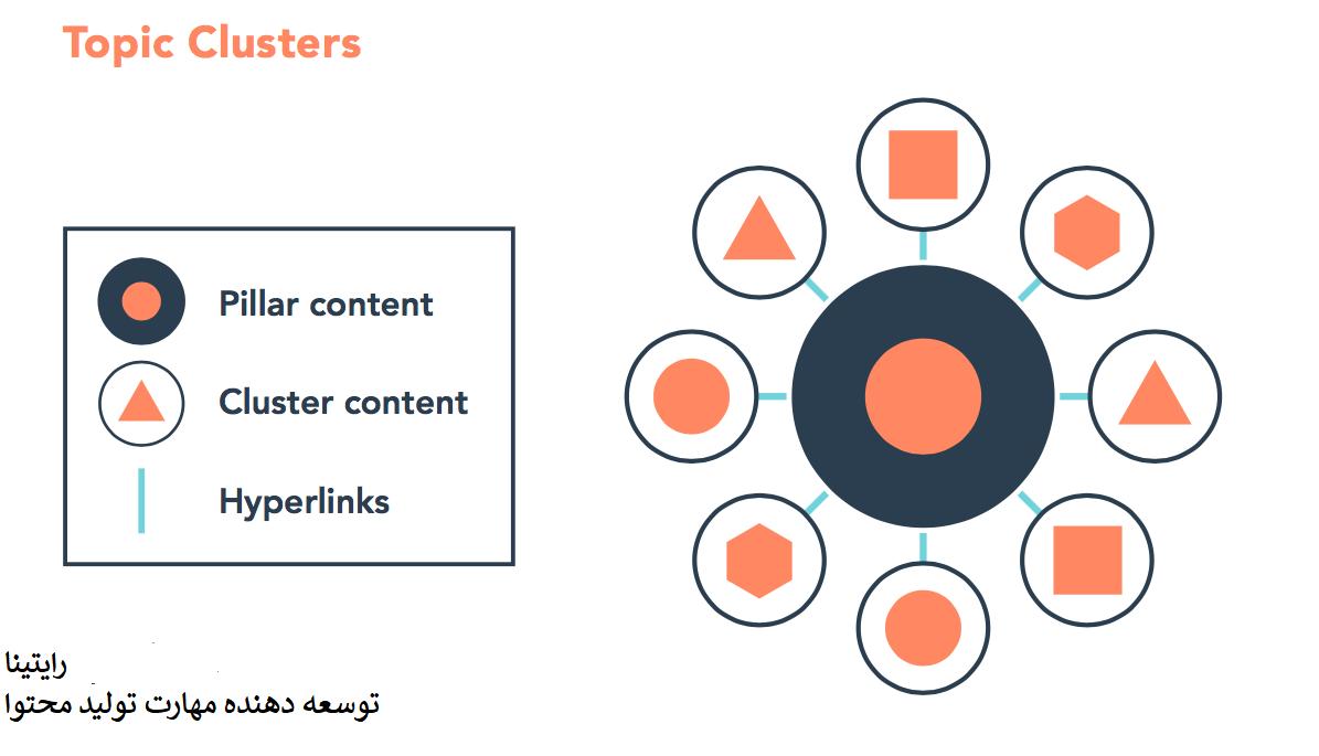 ساختار خوشه ای محتوا Content Clusters