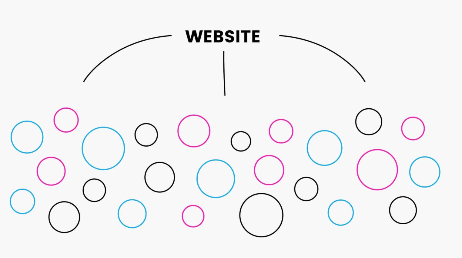 تولید محتوا به روش خوشه سازی محتوا یا Content Clusters