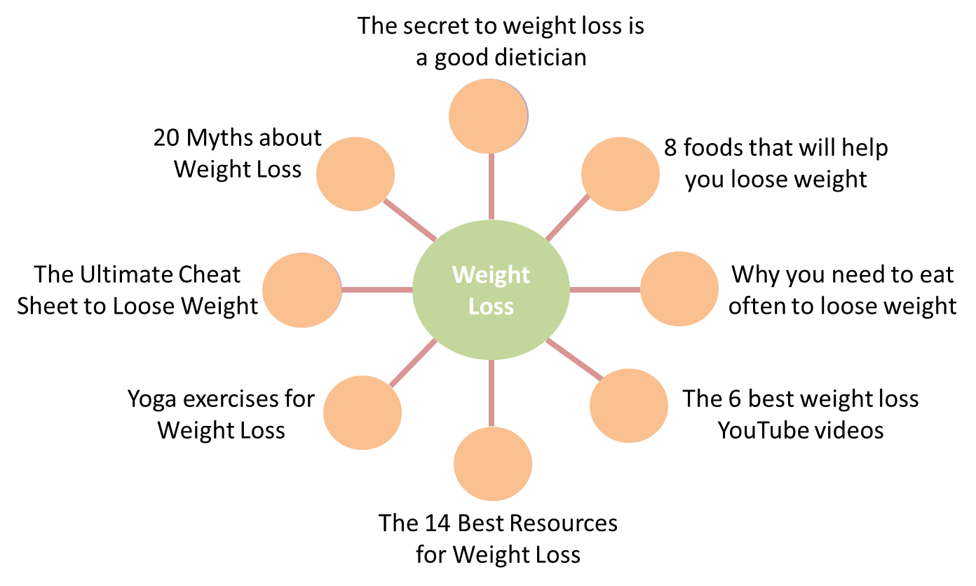 نمونه تولید محتوا با مدل محتوای خوشه ای content cluster