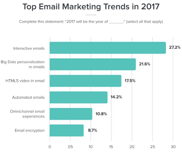 نمودار محتوای تعاملی در ایمیل مارکتینگ