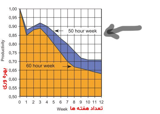 افزایش بهره وری با کاهش ساعت کاری